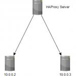 Install HA Proxy 1.5 On Ubuntu