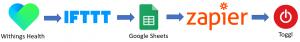 Sleep data and timer data flow